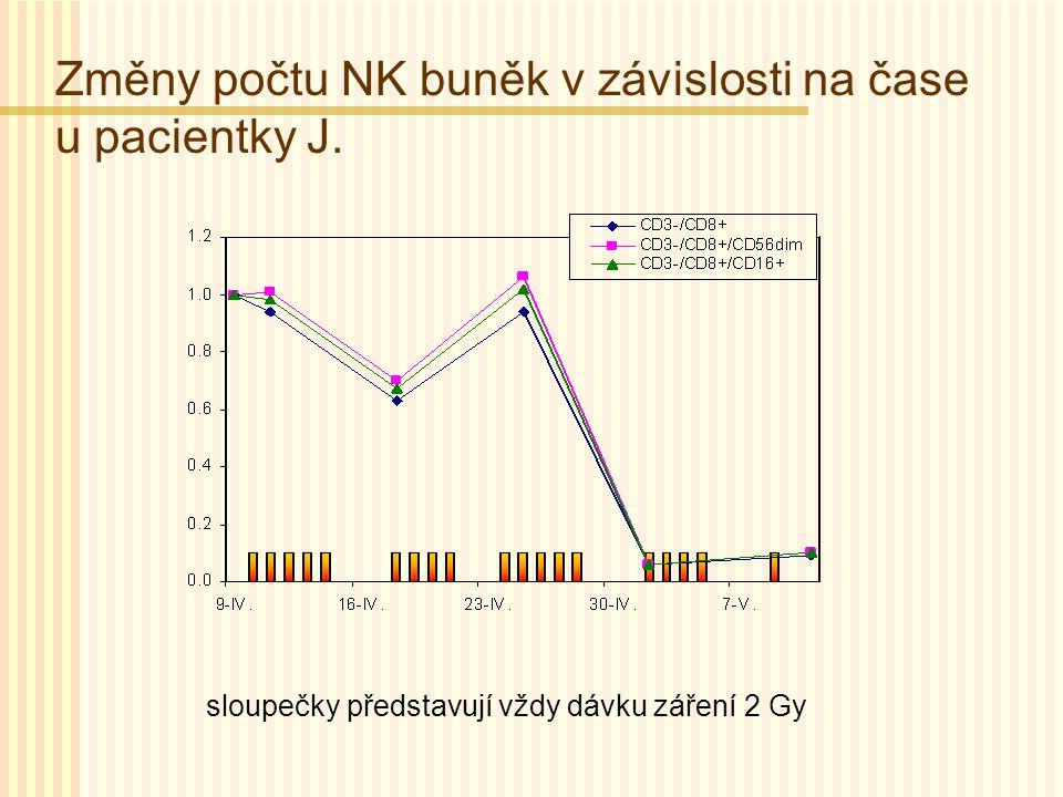 Změny počtu NK buněk v závislosti na čase u pacientky J. sloupečky představují vždy dávku záření 2 Gy