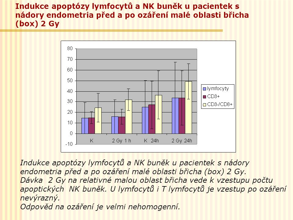 Indukce apoptózy lymfocytů a NK buněk u pacientek s nádory endometria před a po ozáření malé oblasti břicha (box) 2 Gy. Dávka 2 Gy na relativné malou