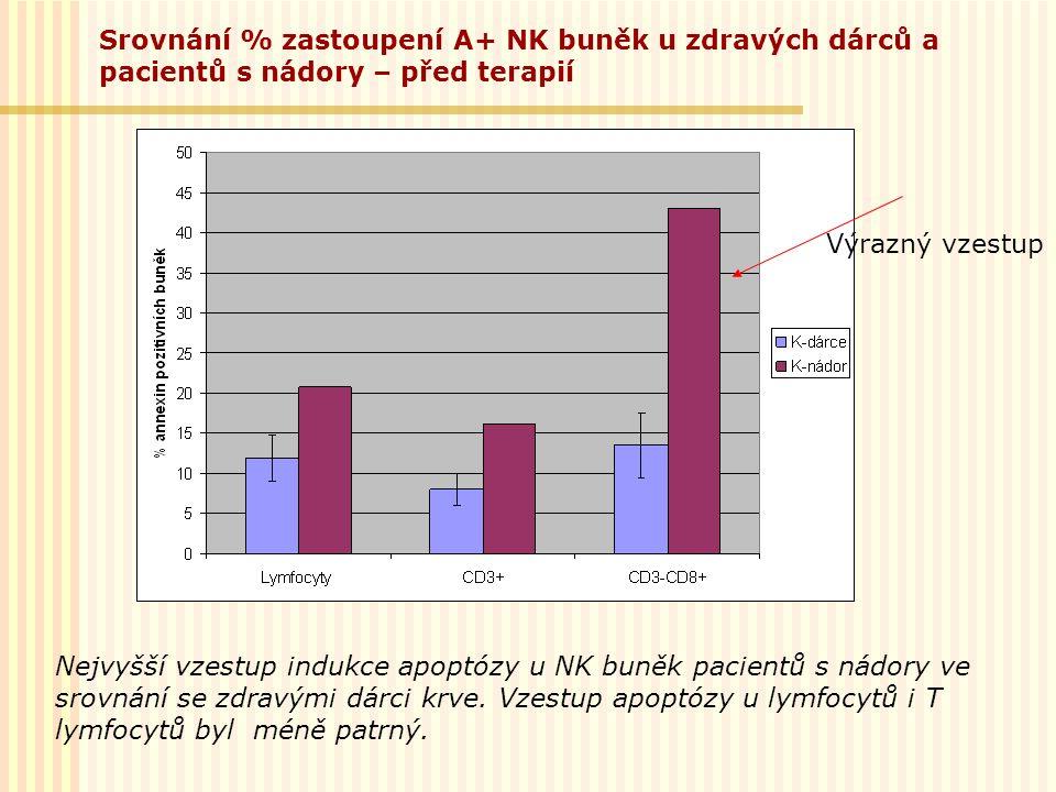 Srovnání % zastoupení A+ NK buněk u zdravých dárců a pacientů s nádory – před terapií Výrazný vzestup Nejvyšší vzestup indukce apoptózy u NK buněk pac
