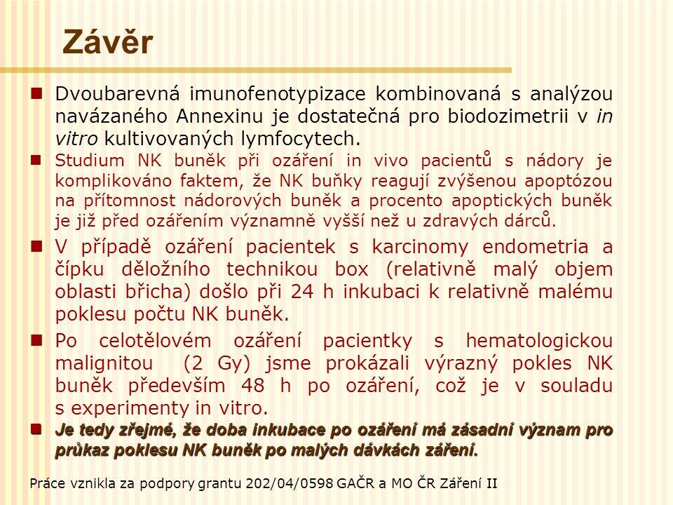 Závěr Dvoubarevná imunofenotypizace kombinovaná s analýzou navázaného Annexinu je dostatečná pro biodozimetrii v in vitro kultivovaných lymfocytech. S