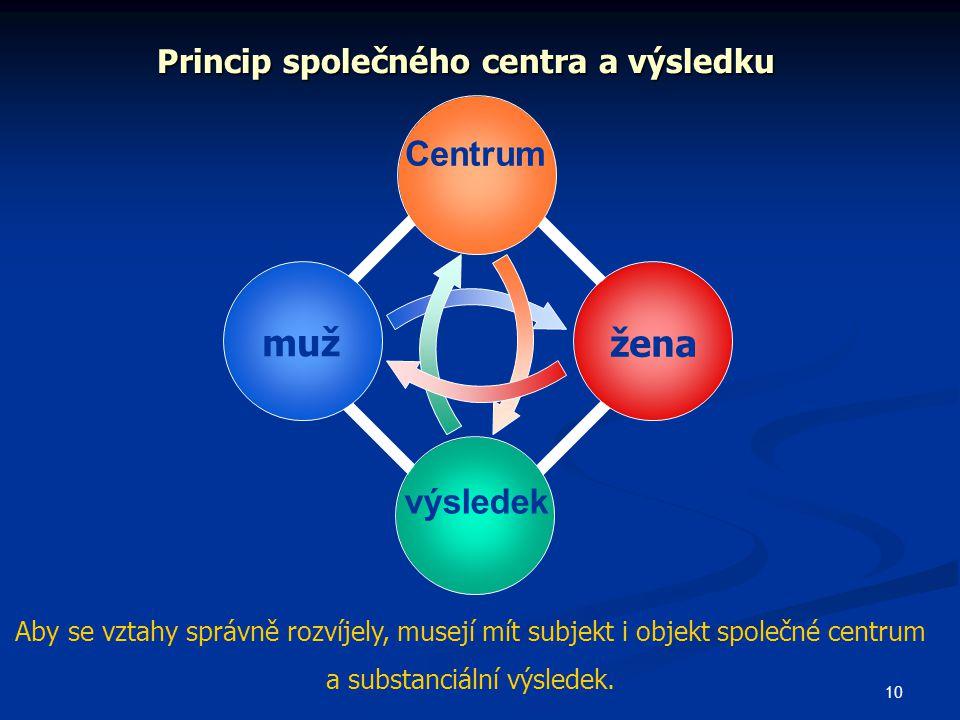10 Princip společného centra a výsledku muž žena Centrum výsledek Aby se vztahy správně rozvíjely, musejí mít subjekt i objekt společné centrum a substanciální výsledek.