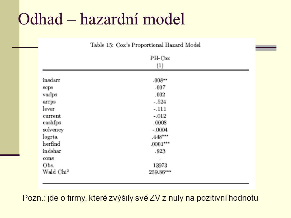 Odhad – hazardní model Pozn.: jde o firmy, které zvýšily své ZV z nuly na pozitivní hodnotu