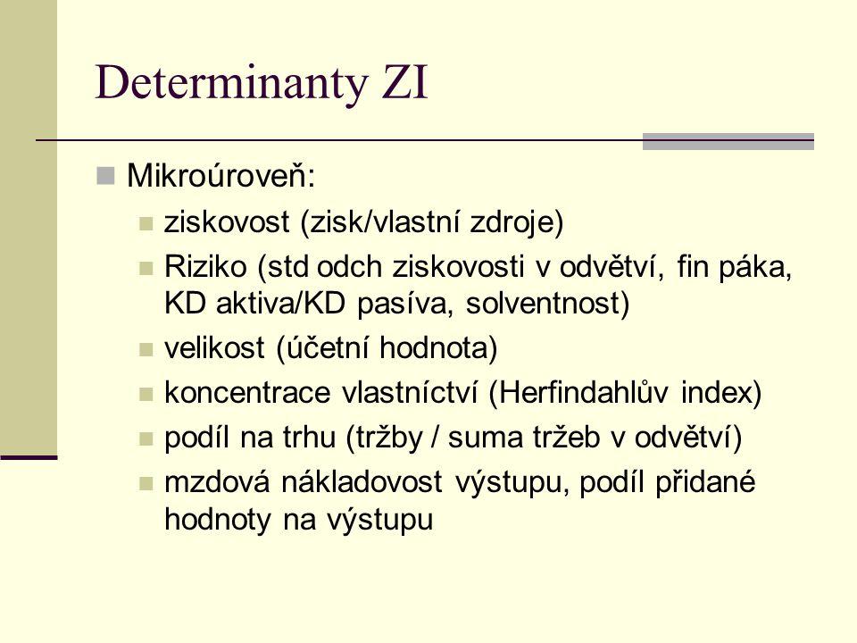 Determinanty ZI Mikroúroveň: ziskovost (zisk/vlastní zdroje) Riziko (std odch ziskovosti v odvětví, fin páka, KD aktiva/KD pasíva, solventnost) veliko