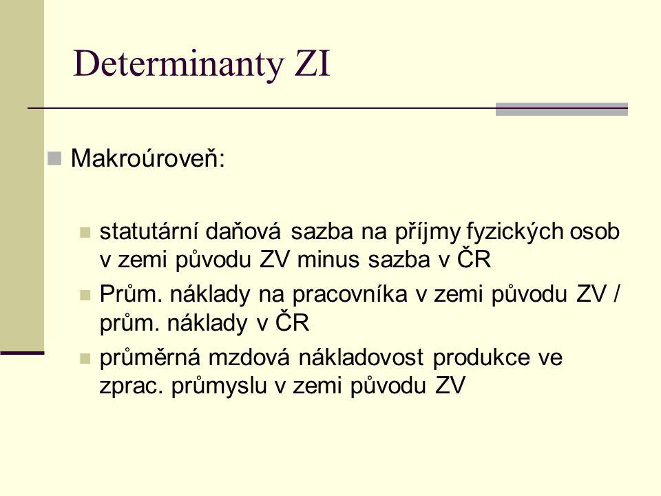 Determinanty ZI Makroúroveň: statutární daňová sazba na příjmy fyzických osob v zemi původu ZV minus sazba v ČR Prům. náklady na pracovníka v zemi pův
