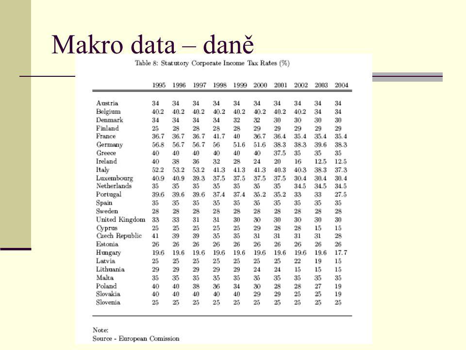 Makro data – daně