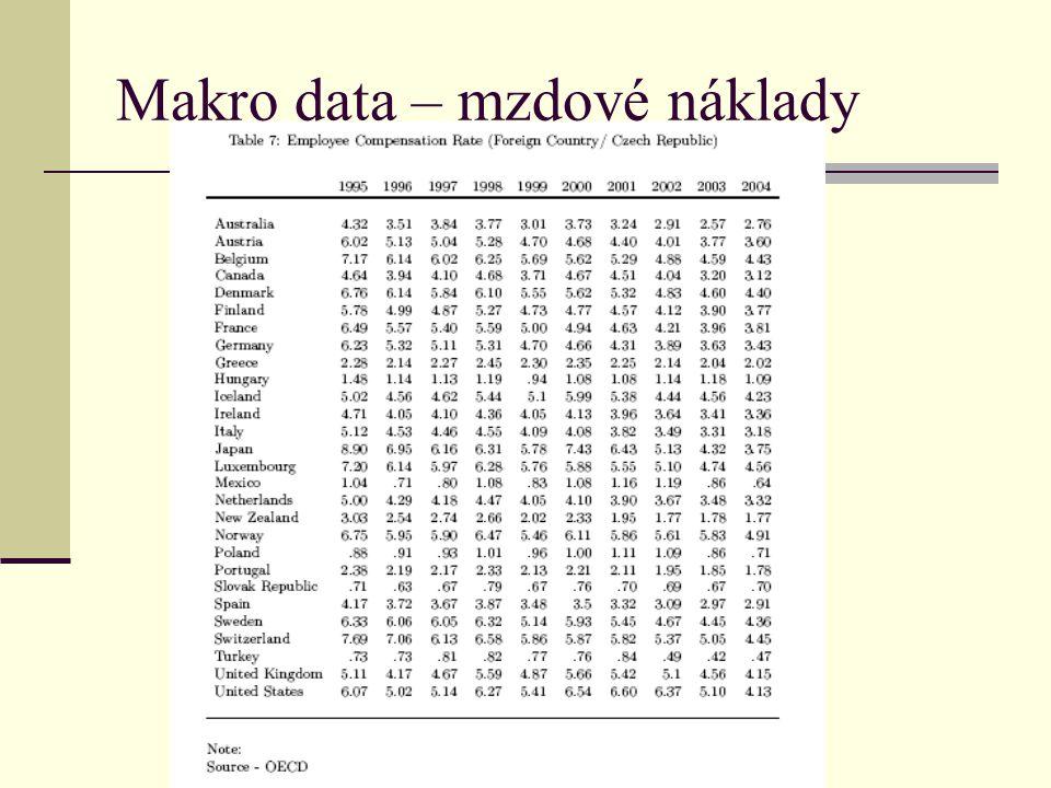 Makro data – mzdové náklady