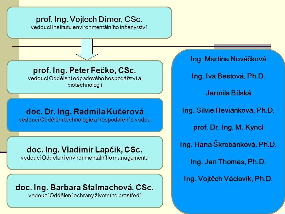 Ing.Martina Nováčková Ing. Iva Bestová, Ph.D. Jarmila Bílská Ing.