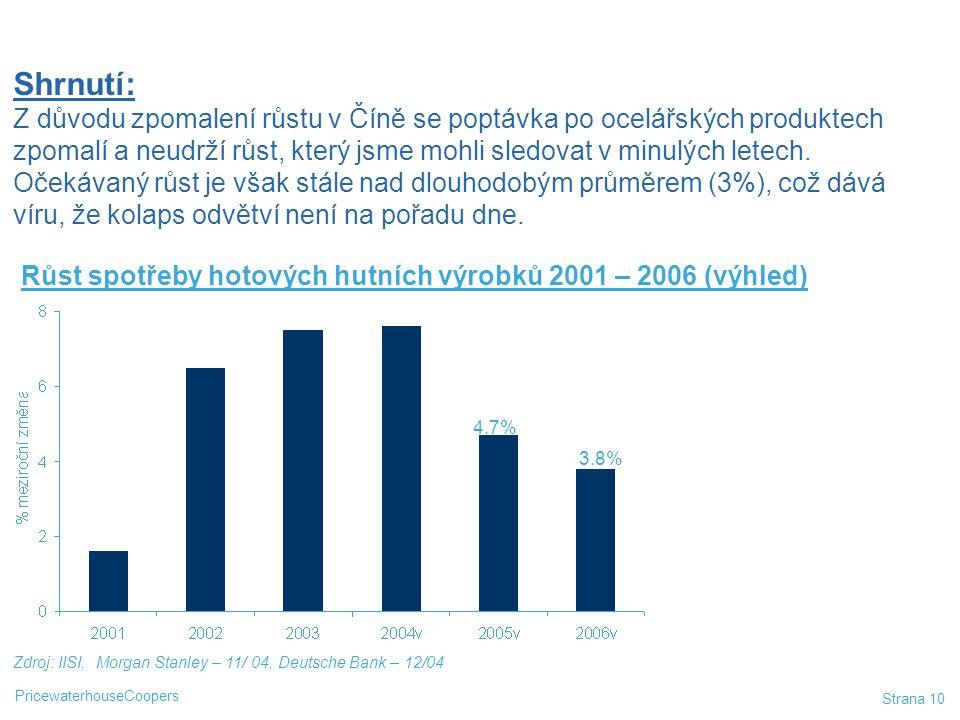 PricewaterhouseCoopers Strana 10 Zdroj: IISI, Morgan Stanley – 11/ 04, Deutsche Bank – 12/04 Růst spotřeby hotových hutních výrobků 2001 – 2006 (výhle