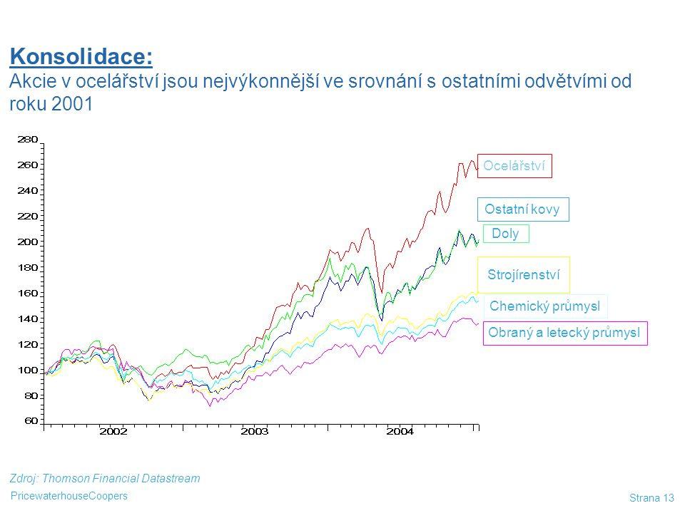 PricewaterhouseCoopers Strana 13 Zdroj: Thomson Financial Datastream Relativní cena akcí 2002 - 2004 Ocelářství Ostatní kovy Doly Strojírenství Chemic