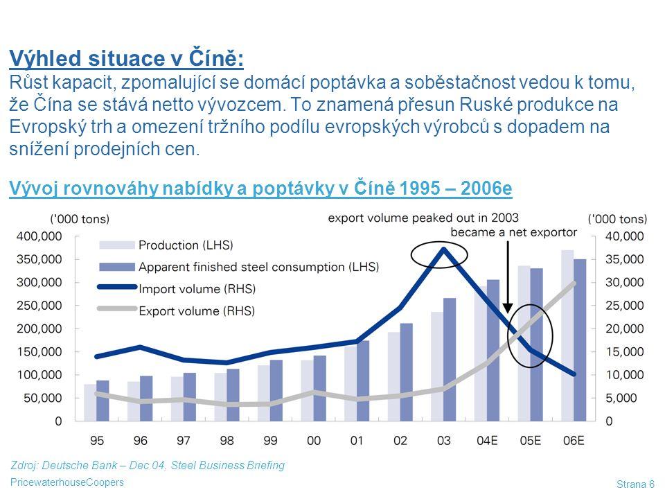 PricewaterhouseCoopers Strana 7 1.Čína se stala netto exportérem ocelářských výrobků 2.Uplatnění produkce (Rusko, ostatní z Číny na Evropu a USA) 3.Zpomalení hospodářského růstu v Číně i v Evropě 4.Neopakování se situace související s přistoupením do EU (například předzásobení) 5.Velké zásoby u zpracovatelů a obchodníků koupené za vysoké ceny 6.Očekávání dalšího propadu cen 7.Výsledek = výrazný propad trhu v 1.