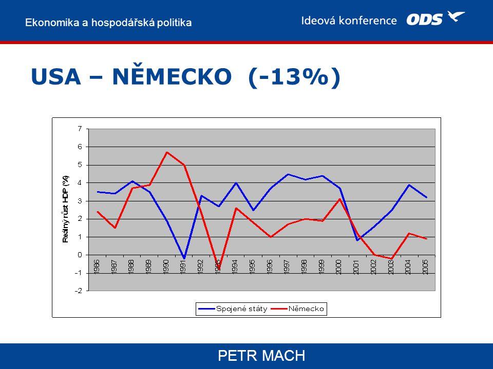 Ekonomika a hospodářská politika PETR MACH USA – NĚMECKO (-13%)