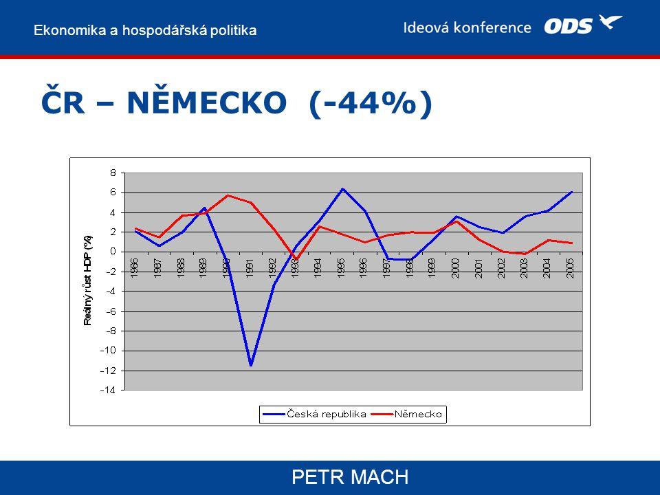 Ekonomika a hospodářská politika PETR MACH ČR – NĚMECKO (-44%)