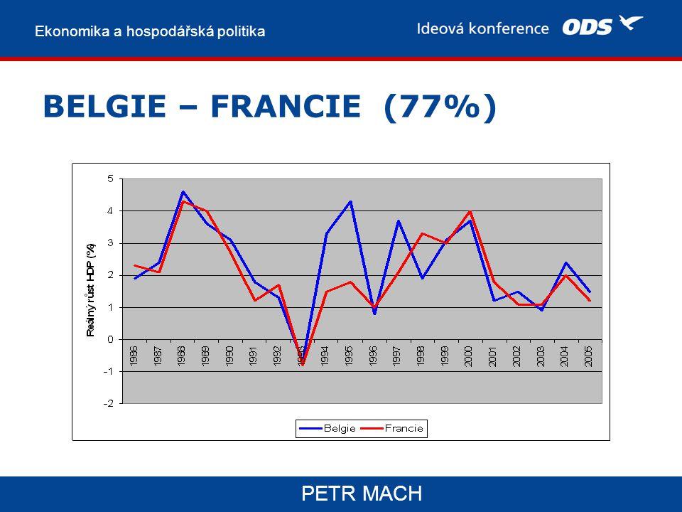 Ekonomika a hospodářská politika PETR MACH BELGIE – FRANCIE (77%)