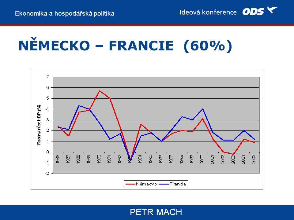 Ekonomika a hospodářská politika PETR MACH NĚMECKO – FRANCIE (60%)