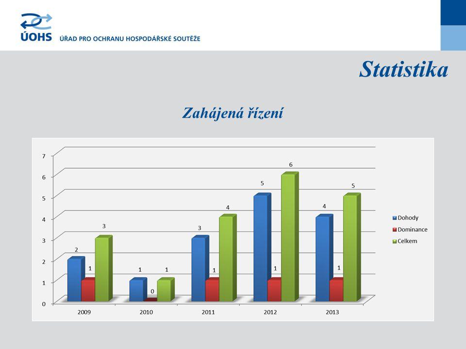 Statistika Zahájená řízení