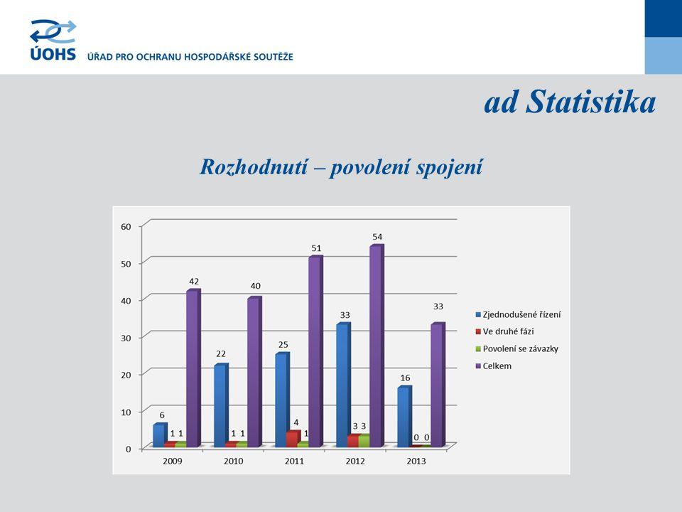 ad Statistika Rozhodnutí – povolení spojení