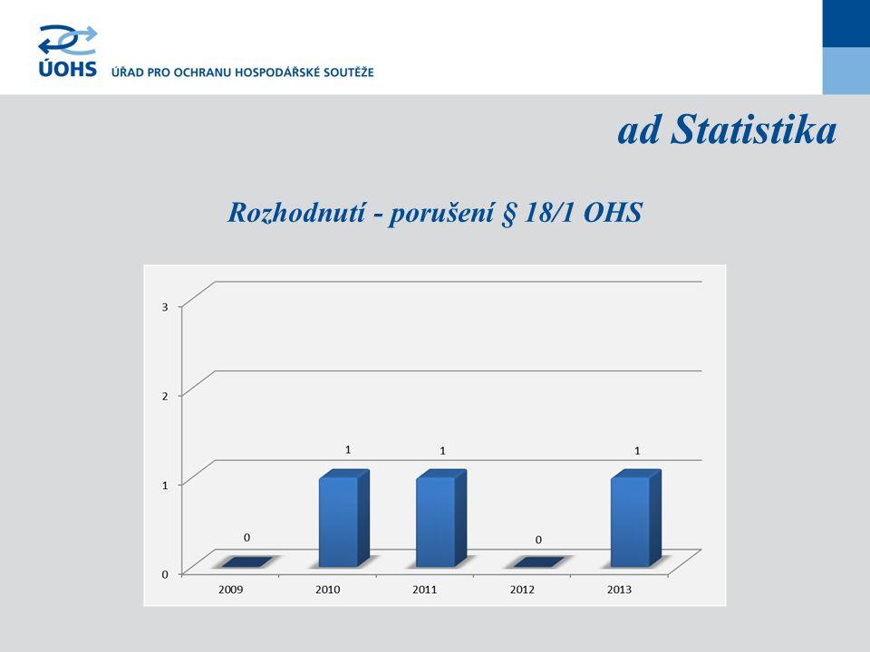 ad Statistika Rozhodnutí - porušení § 18/1 OHS