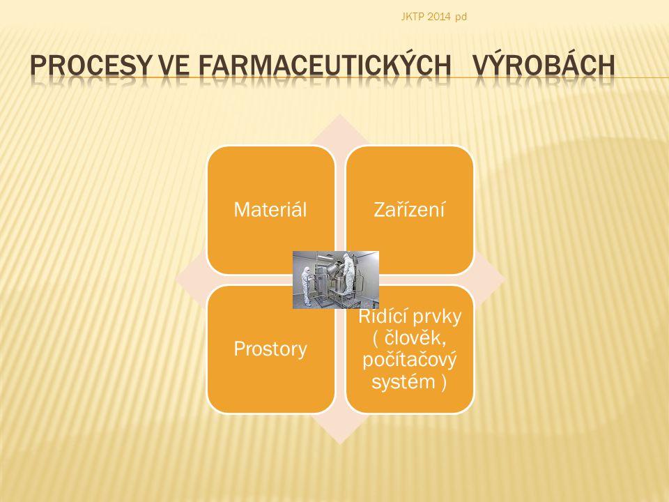  Suroviny:  Účinné látky ( API Active Pharmaceutical Ingredients )  Pomocné látky ( např.: Plniva (mléčný cukr, škrob ); Rozvolňovadla (škrob a deriváty škrobu, NaHCO 3 );Pojiva (mikrokrystalická celulóza) ; Vlhčiva používaná při vlhké granulaci ( želatina, škrobové deriváty);Kluzné látky ( mastek, stearan hořečnatý ); media – utility;..barviva; vonné látky – aromáty….atd.