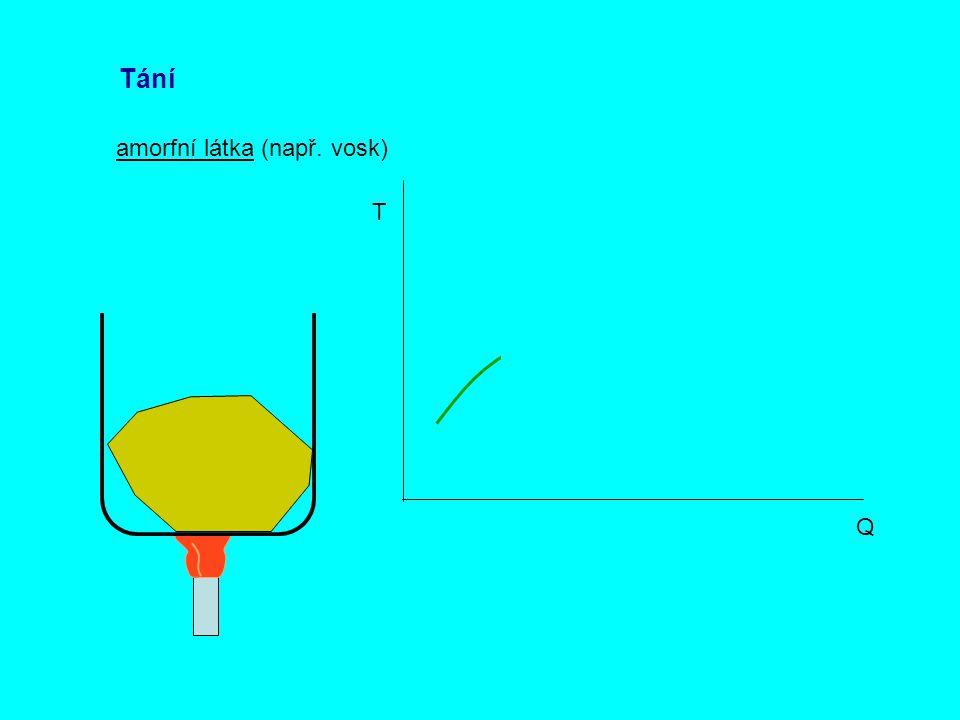 Tání amorfní látka (např. vosk) Q T