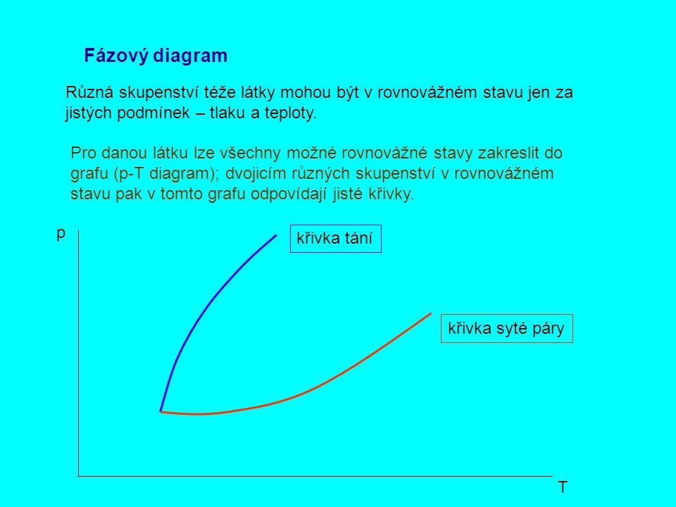 Fázový diagram Různá skupenství téže látky mohou být v rovnovážném stavu jen za jistých podmínek – tlaku a teploty. Pro danou látku lze všechny možné