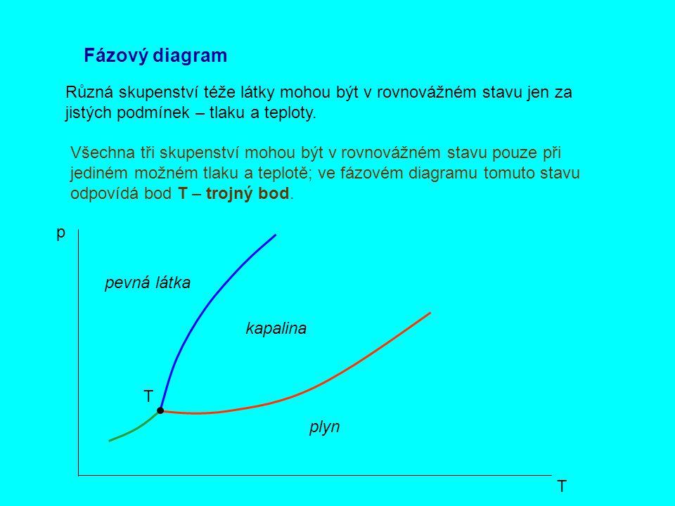 Fázový diagram Různá skupenství téže látky mohou být v rovnovážném stavu jen za jistých podmínek – tlaku a teploty. p T Všechna tři skupenství mohou b