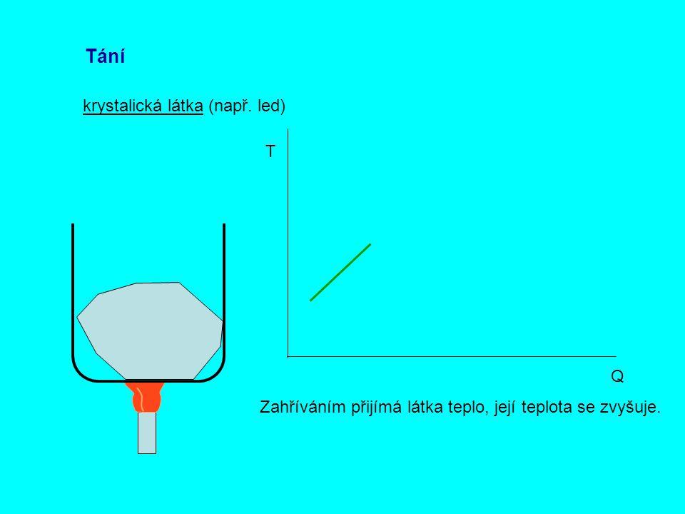 Tání krystalická látka (např. led) Q T Zahříváním přijímá látka teplo, její teplota se zvyšuje.