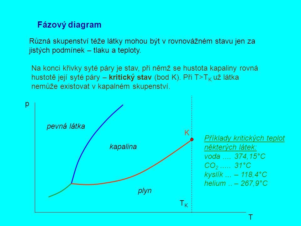 Fázový diagram Různá skupenství téže látky mohou být v rovnovážném stavu jen za jistých podmínek – tlaku a teploty. p T Na konci křivky syté páry je s