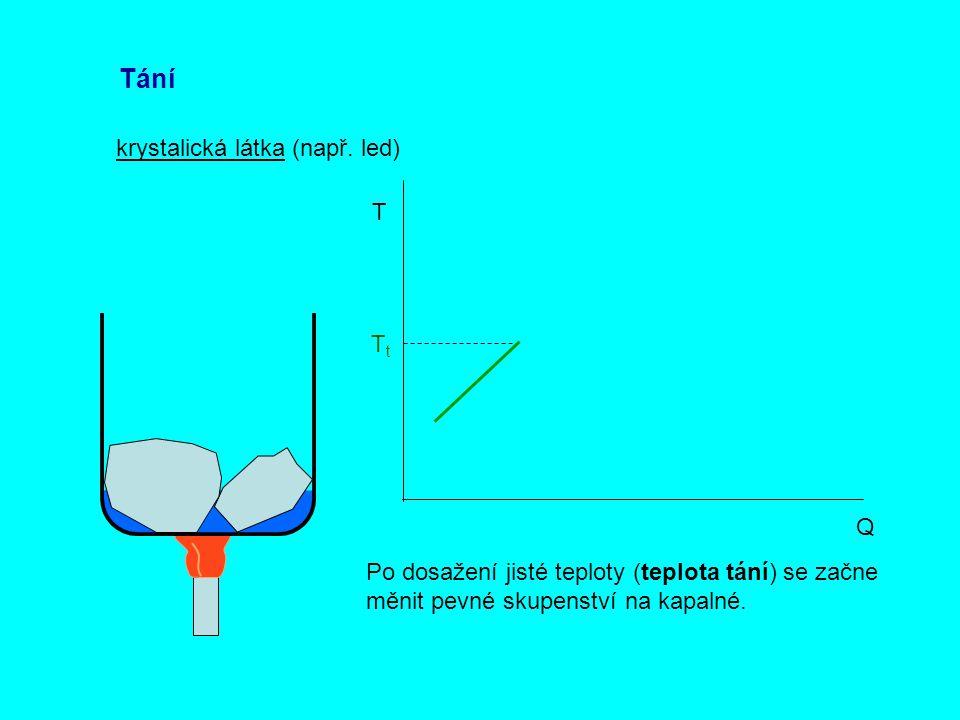 Tání krystalická látka (např. led) Q T TtTt Po dosažení jisté teploty (teplota tání) se začne měnit pevné skupenství na kapalné.