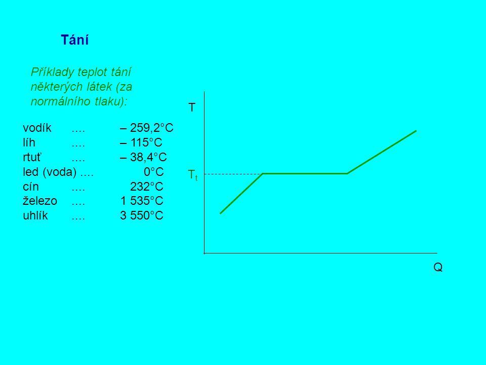 Tání Q T TtTt Příklady teplot tání některých látek (za normálního tlaku): vodík....– 259,2°C líh....– 115°C rtuť....– 38,4°C led (voda).... 0°C cín...