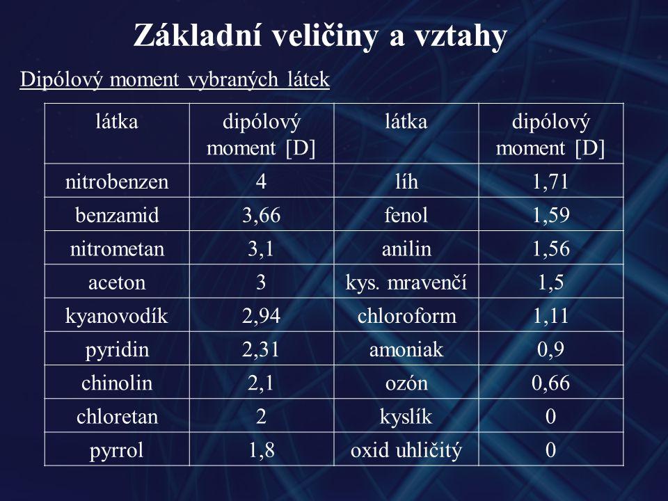 Základní veličiny a vztahy Dipólový moment vybraných látek látkadipólový moment [D] látkadipólový moment [D] nitrobenzen4líh1,71 benzamid3,66fenol1,59 nitrometan3,1anilin1,56 aceton3kys.