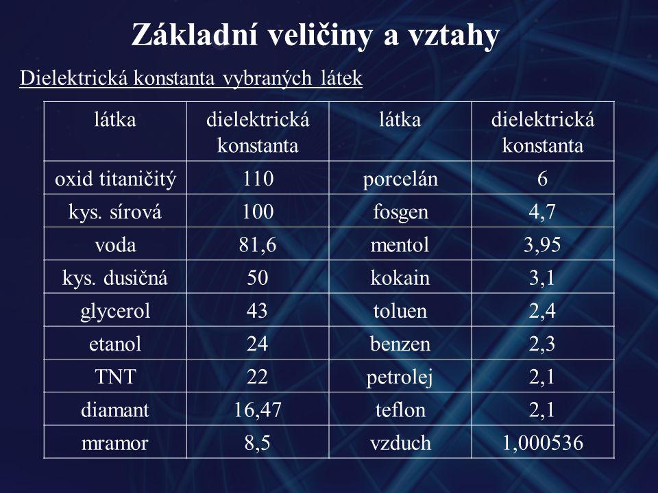 Základní veličiny a vztahy Dielektrická konstanta vybraných látek látkadielektrická konstanta látkadielektrická konstanta oxid titaničitý110porcelán6 kys.