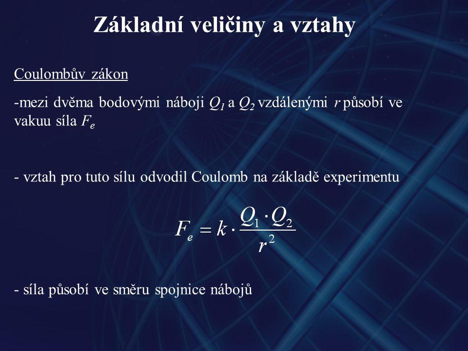 Základní veličiny a vztahy Coulombův zákon -mezi dvěma bodovými náboji Q 1 a Q 2 vzdálenými r působí ve vakuu síla F e - vztah pro tuto sílu odvodil Coulomb na základě experimentu - síla působí ve směru spojnice nábojů