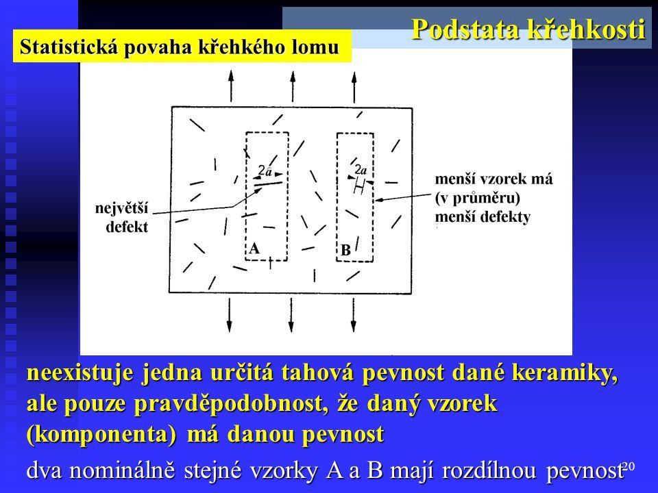 20 Podstata křehkosti neexistuje jedna určitá tahová pevnost dané keramiky, ale pouze pravděpodobnost, že daný vzorek (komponenta) má danou pevnost dv