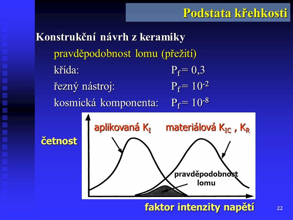 22 Podstata křehkosti Konstrukční návrh z keramiky pravděpodobnost lomu (přežití) křída: P f = 0,3 řezný nástroj: P f = 10 -2 kosmická komponenta: P f = 10 -8 četnost faktor intenzity napětí aplikovaná K I pravděpodobnost lomu materiálová K IC, K R Podstata křehkosti