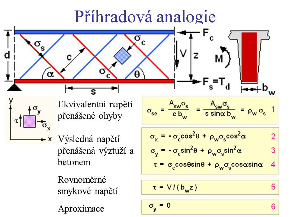Příhradová analogie Modrá: tlačené prvky Červená: tažené prvky