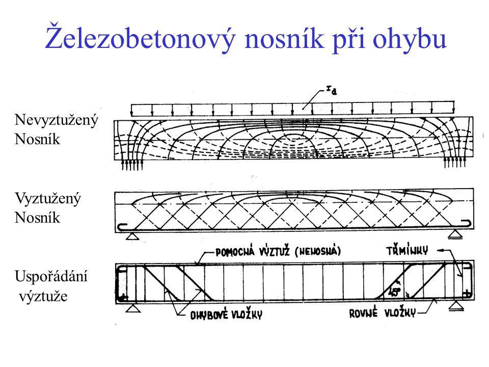 Železobetonový nosník při ohybu Nevyztužený Nosník Vyztužený Nosník Uspořádání výztuže