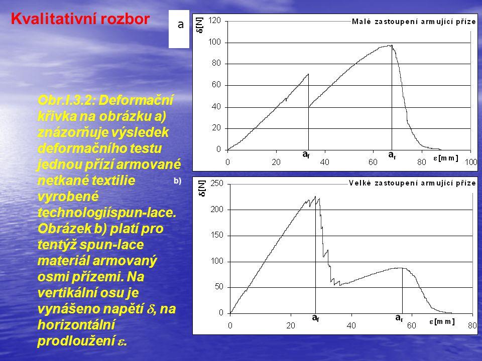 Kvalitativní rozbor a) b) Obr.I.3.2: Deformační křivka na obrázku a) znázorňuje výsledek deformačního testu jednou přízí armované netkané textilie vyrobené technologiíspun-lace.