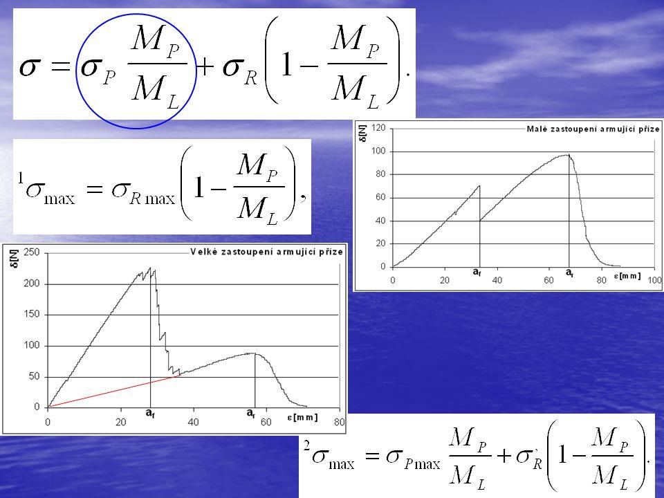 0 (2) (1) M P /M L 1  max Obr.I.3.3: Závislost pevnosti Geofiltexu  max na zastoupení armující příze Mp/ML Přímka (1) odpovídá vztahu (I.3.5) pro pevnost 1  max materiálu prvního typu.
