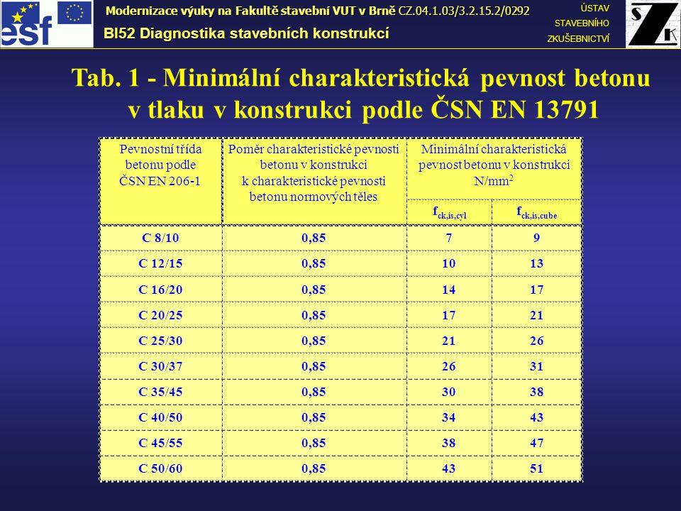BI52 Diagnostika stavebních konstrukcí ÚSTAV STAVEBNÍHO ZKUŠEBNICTVÍ Modernizace výuky na Fakultě stavební VUT v Brně CZ.04.1.03/3.2.15.2/0292 Tab.