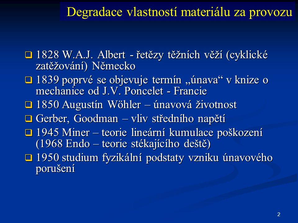 23 Teorie stékajícího deště (Endo 1968) ASTM E 1049 – kovy; ASTM D671 - plasty Kumulace poškození