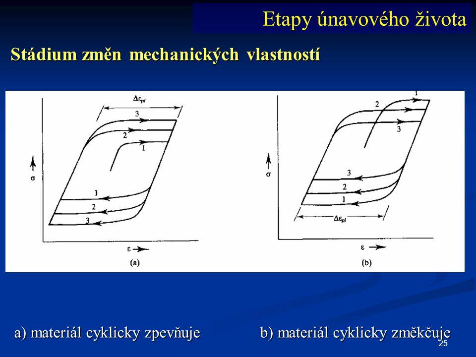 25 Stádium změn mechanických vlastností a) materiál cyklicky zpevňuje b) materiál cyklicky změkčuje Etapy únavového života