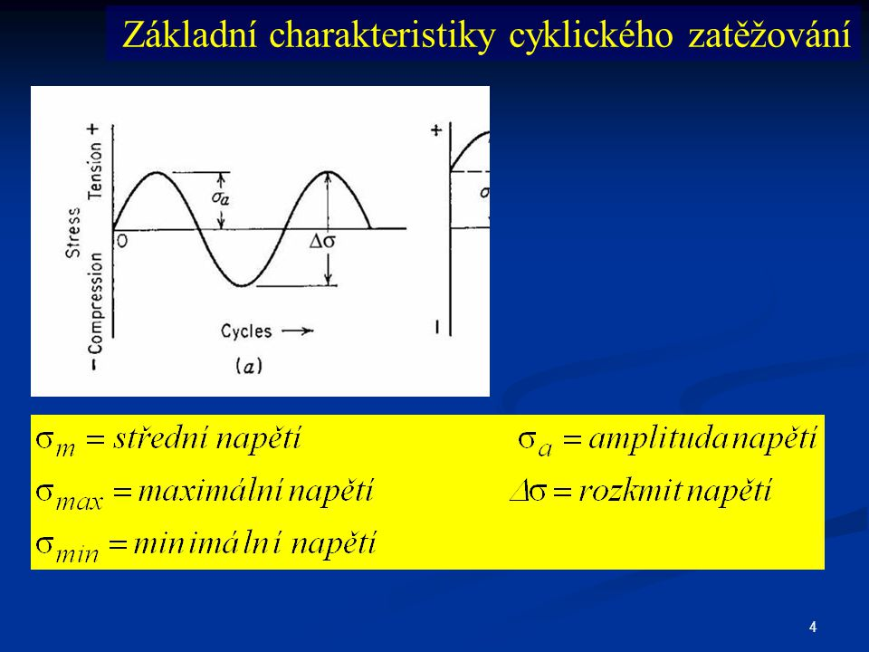 5 Zátěžný cyklus střídavý pulzující  m = 0 souměrný (symetrický)  m  ≠ 0 nesouměrný  m =  a míjivý  m  >  a pulzující Základní charakteristiky cyklického zatěžování