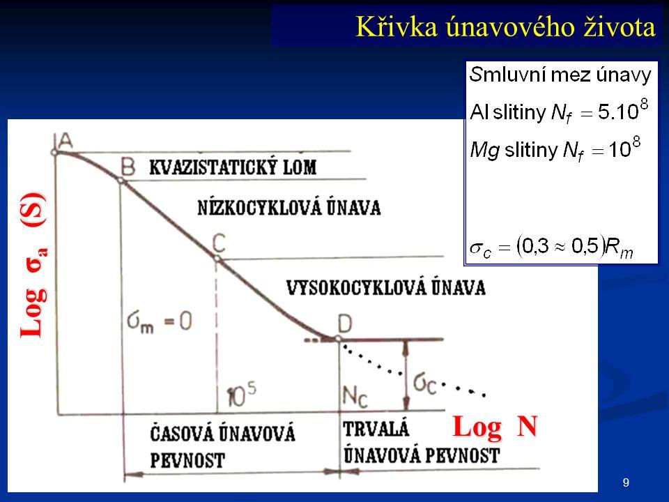20 vliv cyklování různou amplitudou napětí (MINER) teorie lineární kumulace poškození – při každém cyklu nastane jisté, vždy stejné poškození, které se během cyklování sčítá (hromadí); Při amplitudě dojde k porušení po cyklech Při amplitudě σ a dojde k porušení po N f cyklech 1.