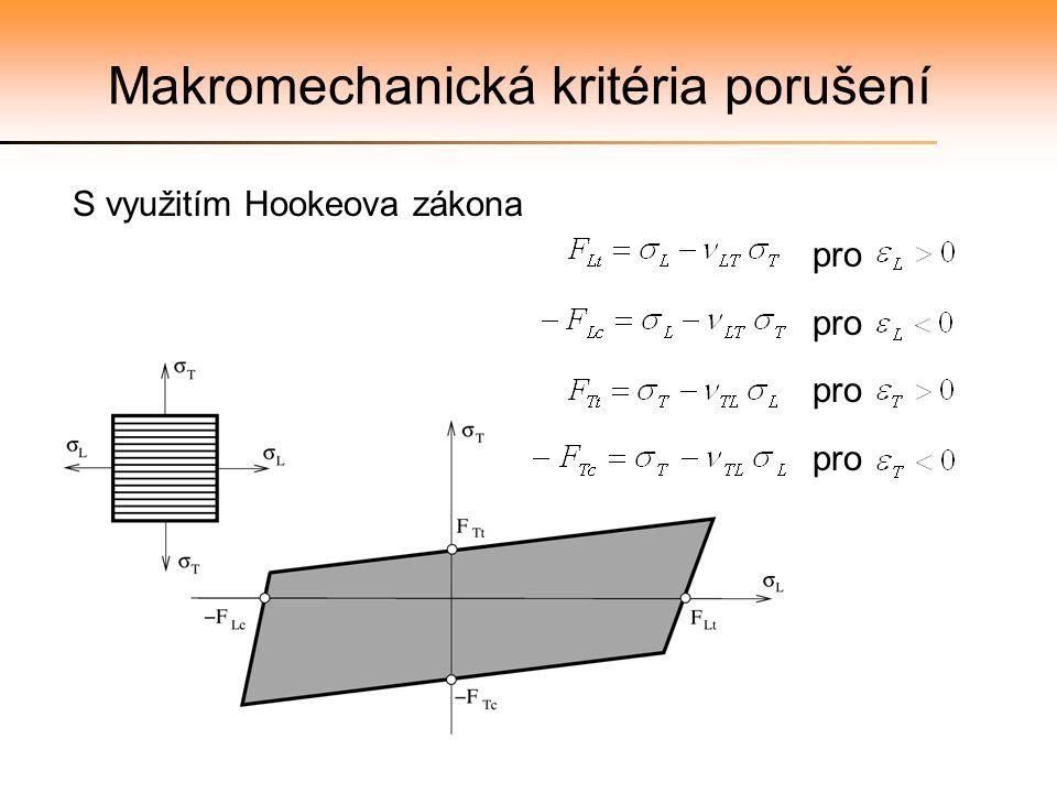 Makromechanická kritéria porušení S využitím Hookeova zákona pro