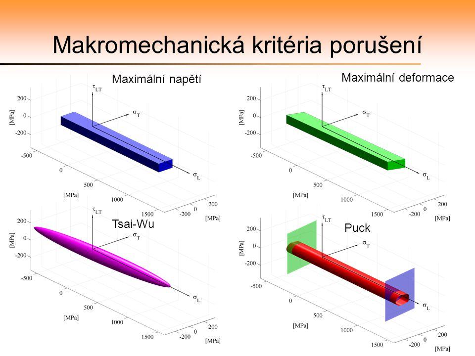 Makromechanická kritéria porušení Maximální napětí Maximální deformace Tsai-Wu Puck