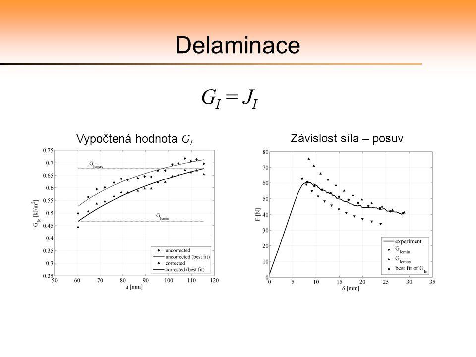 Delaminace G I = J I Vypočtená hodnota G I Závislost síla – posuv