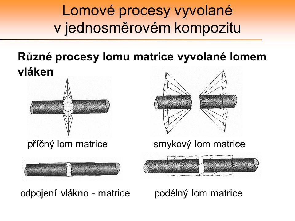 Lomové procesy vyvolané v jednosměrovém kompozitu Různé procesy lomu matrice vyvolané lomem vláken příčný lom matrice smykový lom matrice odpojení vlá