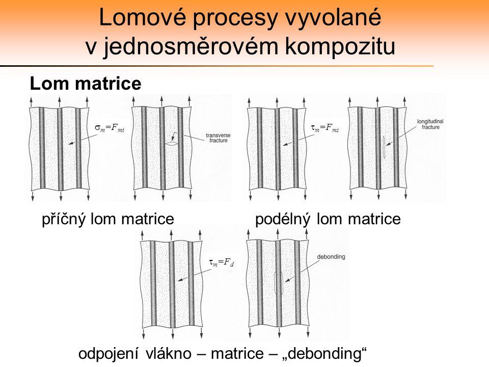 """Lomové procesy vyvolané v jednosměrovém kompozitu Lom matrice příčný lom matrice podélný lom matrice odpojení vlákno – matrice – """"debonding""""  m =F mt"""