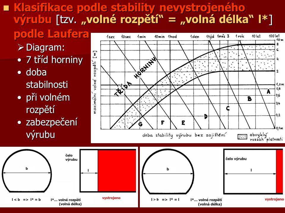 """Klasifikace podle stability nevystrojeného výrubu [tzv. """"volné rozpětí"""" = """"volná délka"""" l*] Klasifikace podle stability nevystrojeného výrubu [tzv. """"v"""