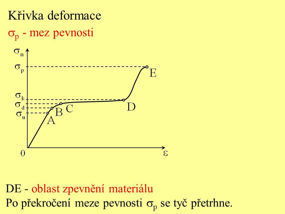 Křivka deformace  p - mez pevnosti DE - oblast zpevnění materiálu Po překročení meze pevnosti  p se tyč přetrhne.